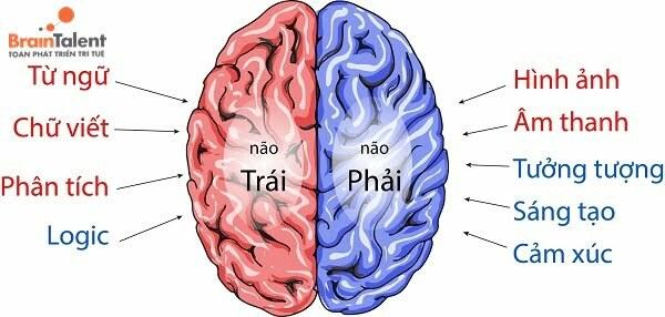 toán tư duy có tác dụng gì