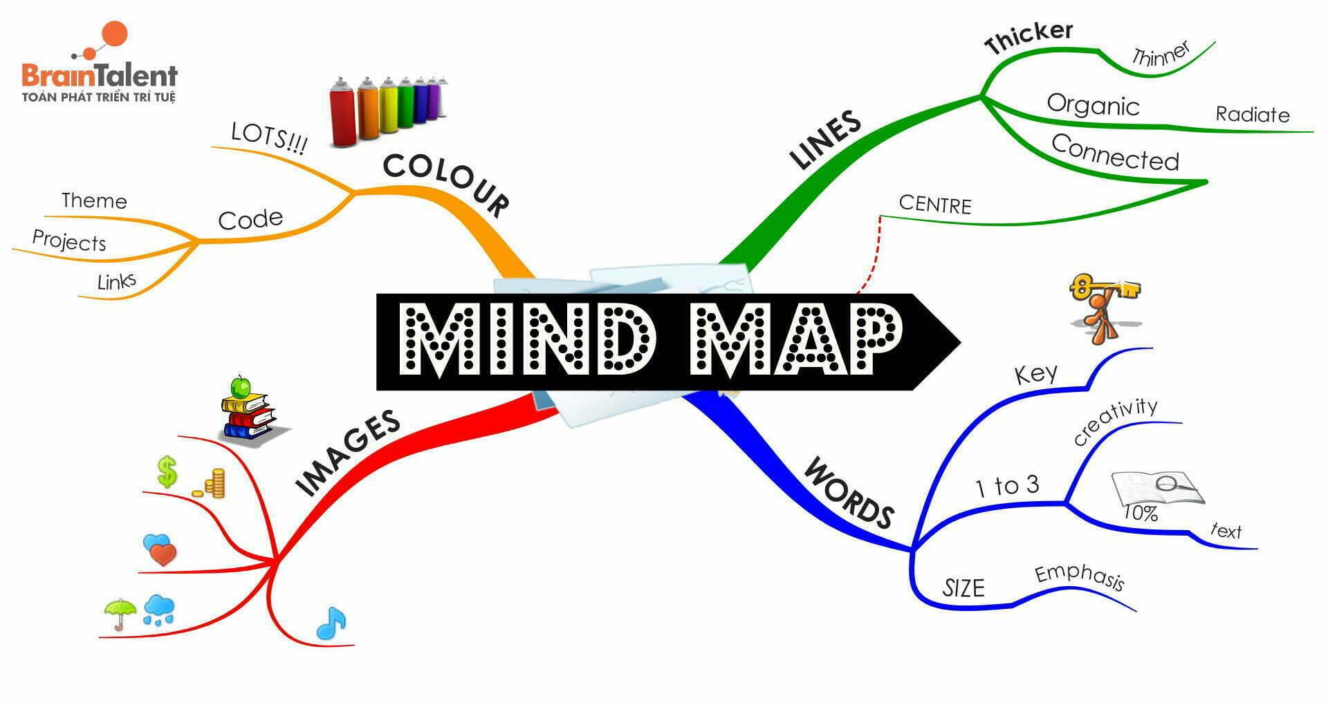 bản đồ tư duy mindmap